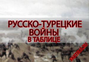 Русско-турецкие войны в таблице