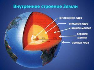 Факты о строении Земли
